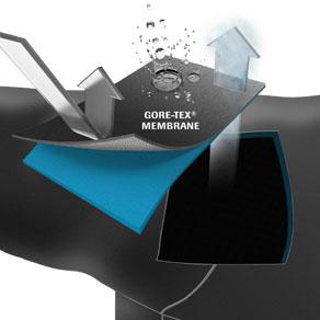 Unique GORETEX Membrane